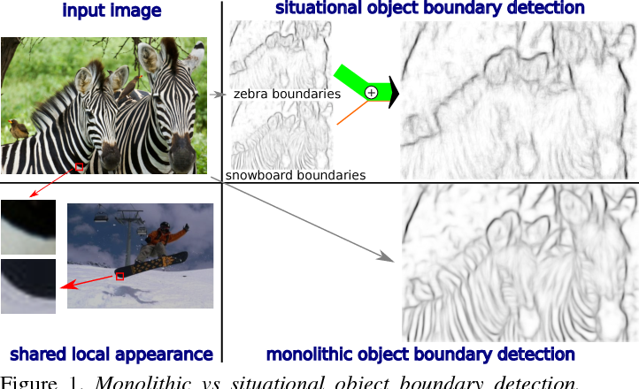 Figure 1 for Situational Object Boundary Detection