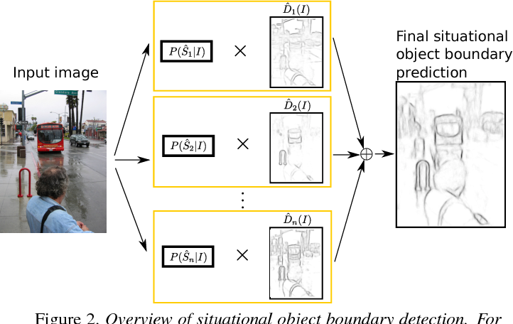 Figure 3 for Situational Object Boundary Detection