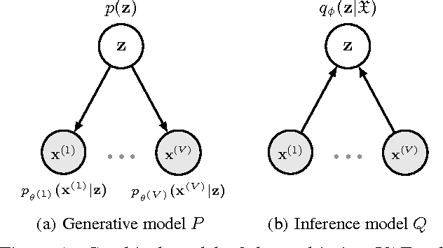 Figure 1 for Semi-supervised Bayesian Deep Multi-modal Emotion Recognition