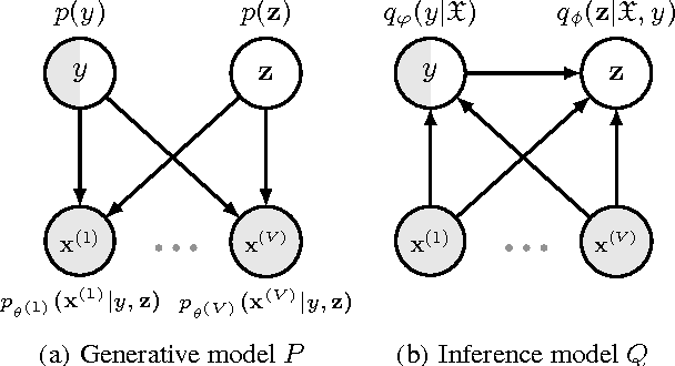 Figure 2 for Semi-supervised Bayesian Deep Multi-modal Emotion Recognition