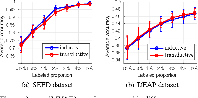 Figure 4 for Semi-supervised Bayesian Deep Multi-modal Emotion Recognition