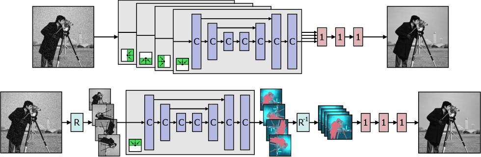 Figure 1 for Self-Supervised Deep Image Denoising