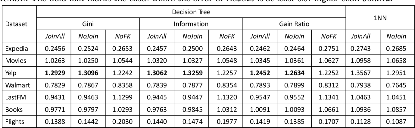 Figure 3 for Are Key-Foreign Key Joins Safe to Avoid when Learning High-Capacity Classifiers?