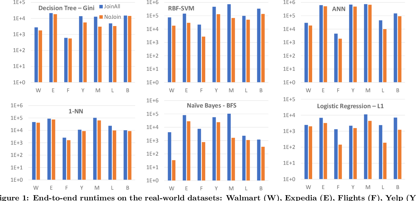 Figure 2 for Are Key-Foreign Key Joins Safe to Avoid when Learning High-Capacity Classifiers?