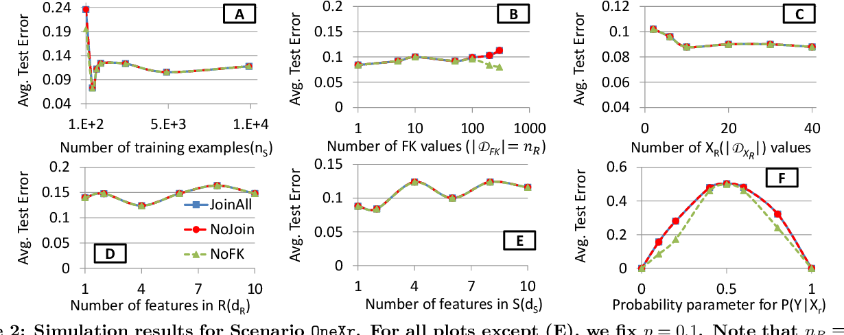 Figure 4 for Are Key-Foreign Key Joins Safe to Avoid when Learning High-Capacity Classifiers?
