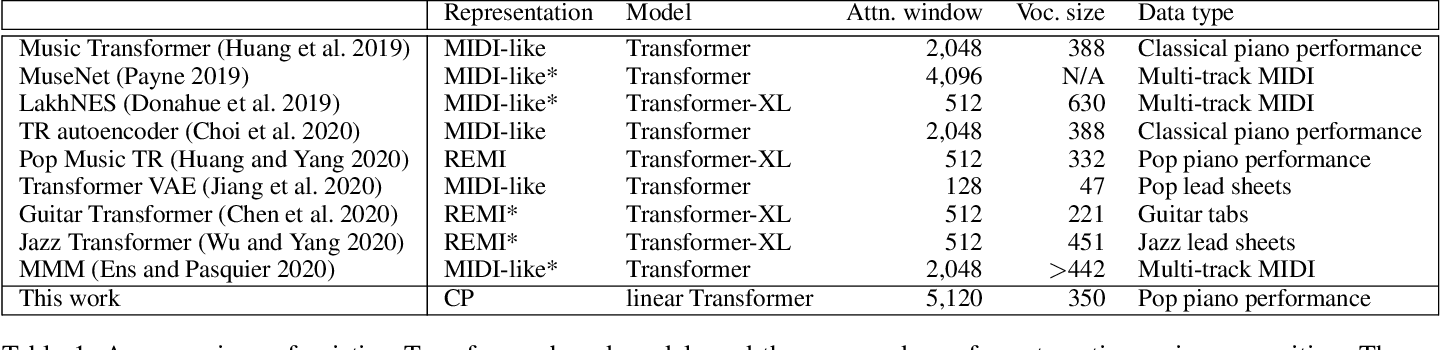 Figure 2 for Compound Word Transformer: Learning to Compose Full-Song Music over Dynamic Directed Hypergraphs
