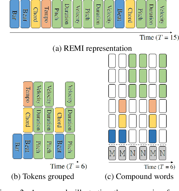 Figure 3 for Compound Word Transformer: Learning to Compose Full-Song Music over Dynamic Directed Hypergraphs