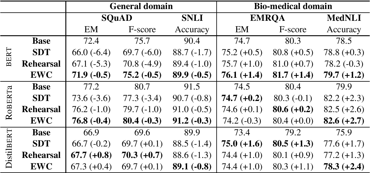 Figure 1 for Improved Pretraining for Domain-specific Contextual Embedding Models