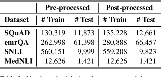 Figure 2 for Improved Pretraining for Domain-specific Contextual Embedding Models