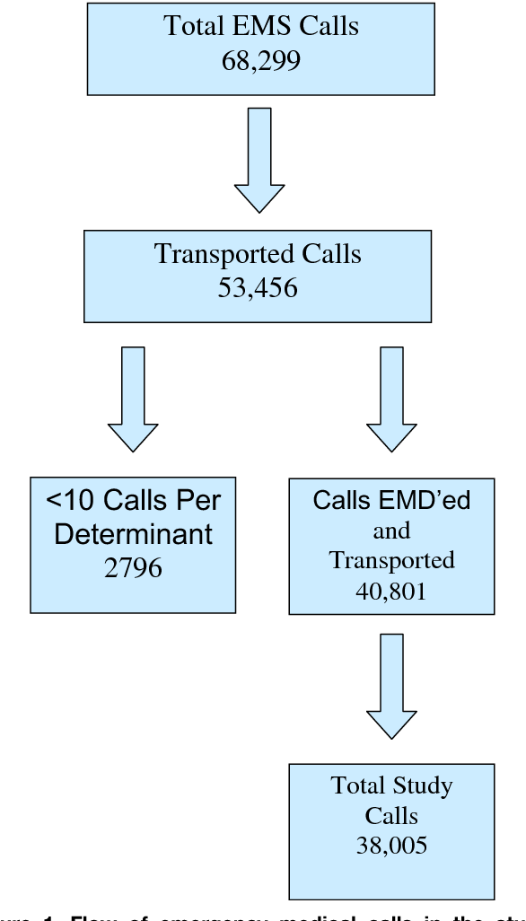 How well do emergency medical dispatch codes predict