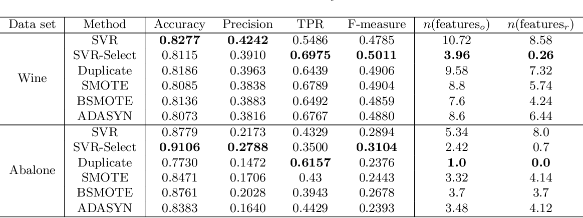Figure 4 for Classification Trees for Imbalanced and Sparse Data: Surface-to-Volume Regularization
