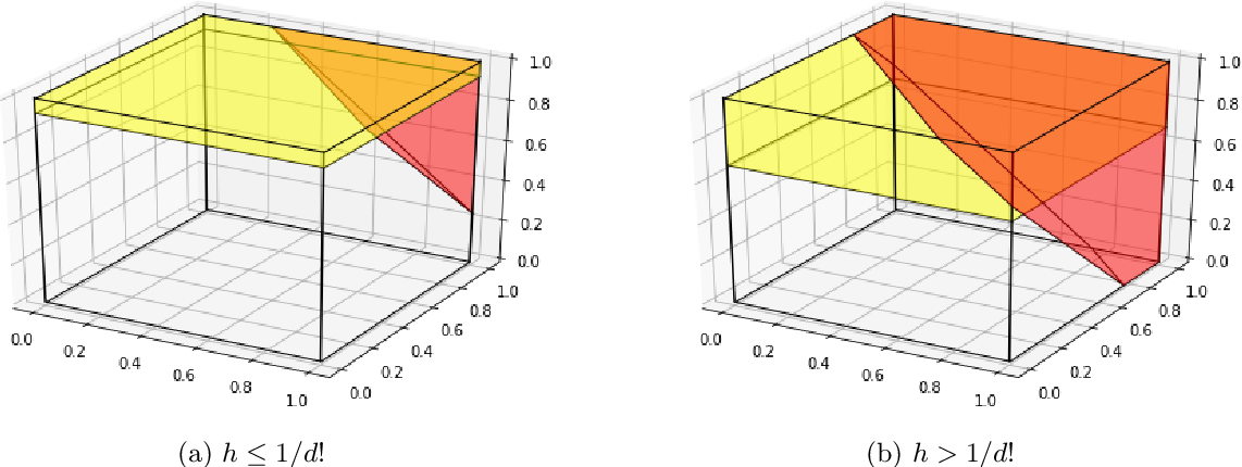 Figure 2 for Classification Trees for Imbalanced and Sparse Data: Surface-to-Volume Regularization