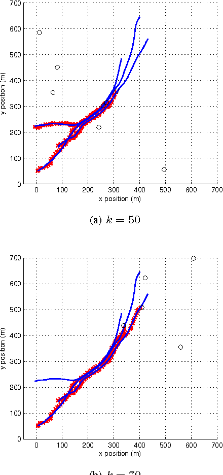 Figure 4 for Trajectory probability hypothesis density filter