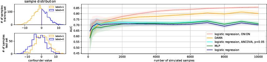 Figure 1 for Bridging the Generalization Gap: Training Robust Models on Confounded Biological Data