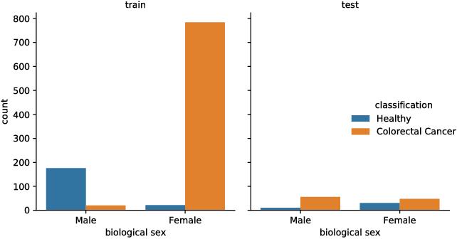 Figure 3 for Bridging the Generalization Gap: Training Robust Models on Confounded Biological Data