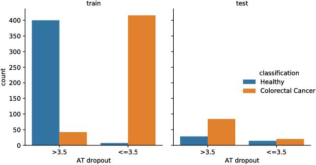 Figure 4 for Bridging the Generalization Gap: Training Robust Models on Confounded Biological Data