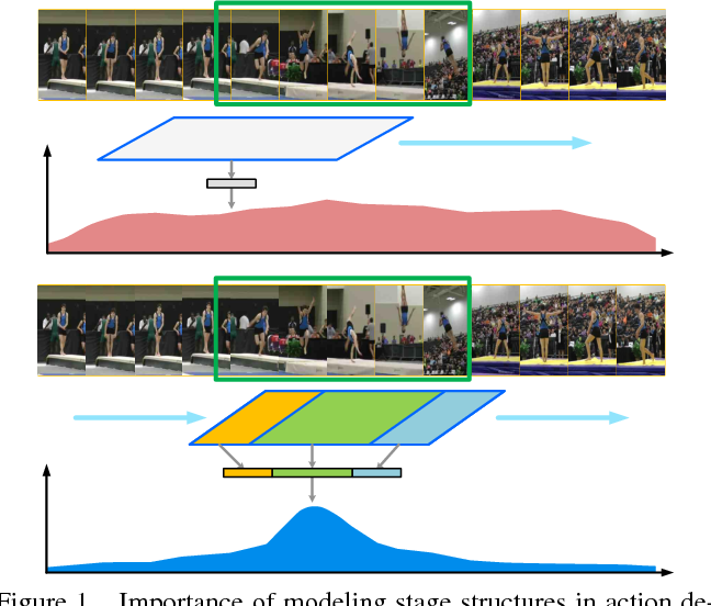 Figure 1 for Temporal Action Detection with Structured Segment Networks