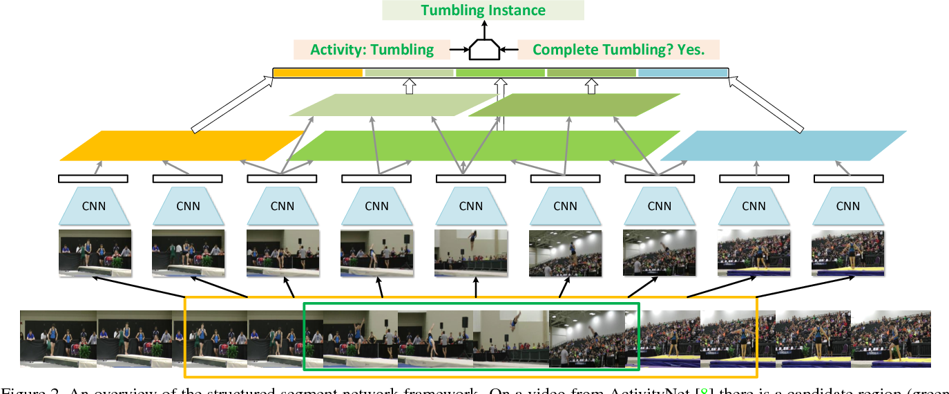 Figure 3 for Temporal Action Detection with Structured Segment Networks