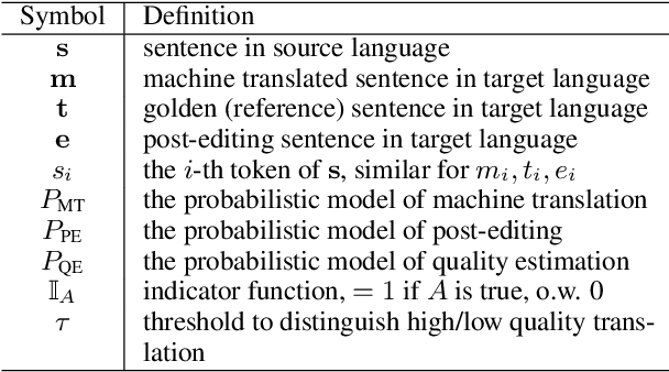 Figure 1 for Computer Assisted Translation with Neural Quality Estimation and Automatic Post-Editing