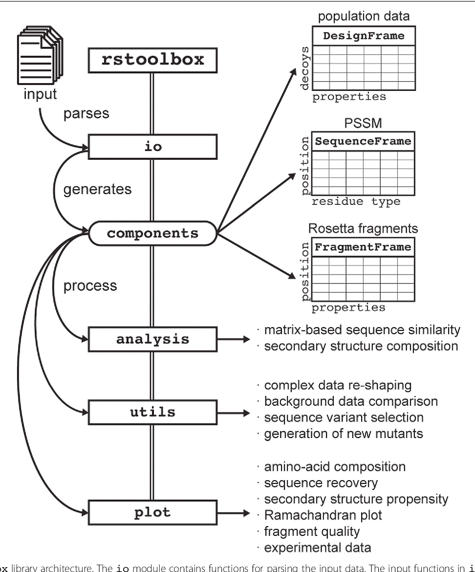 rstoolbox - a Python library for large-scale analysis of