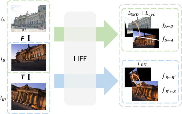 Figure 4 for LIFE: Lighting Invariant Flow Estimation