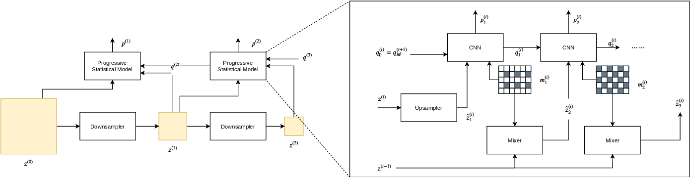Figure 2 for L$^2$C -- Learning to Learn to Compress