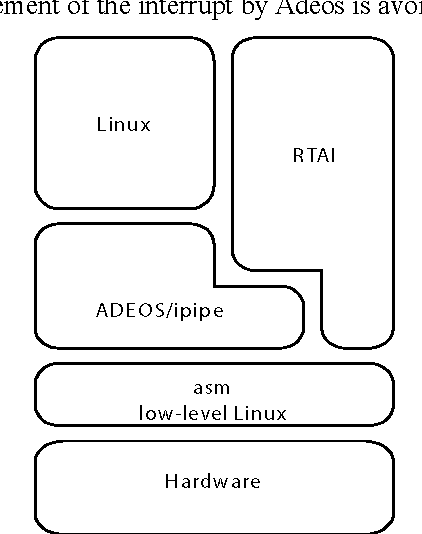 Figure 2 from Performance Comparison of VxWorks, Linux, RTAI