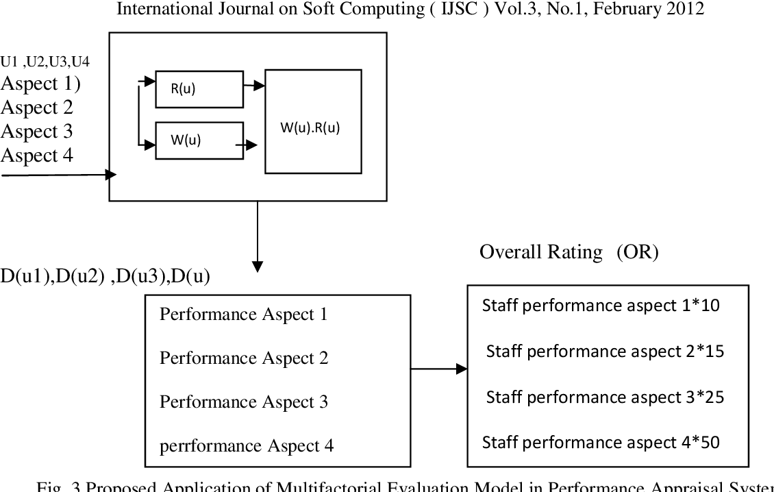 Figure 1 from Multi source feedback based performance