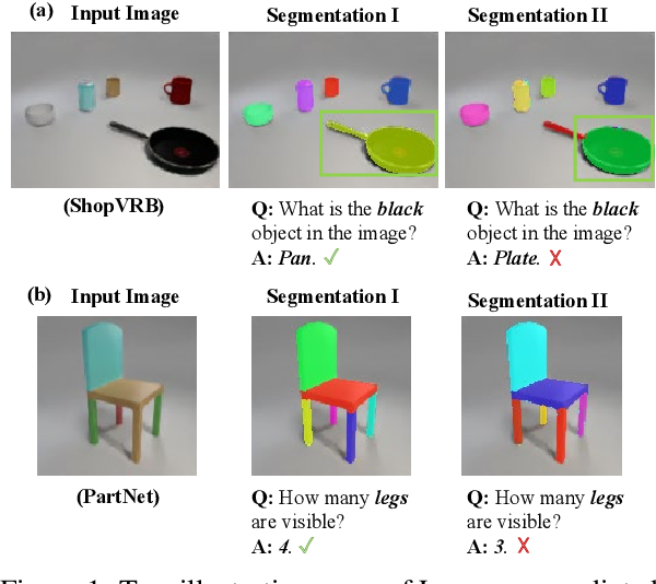 Figure 1 for Language-Mediated, Object-Centric Representation Learning