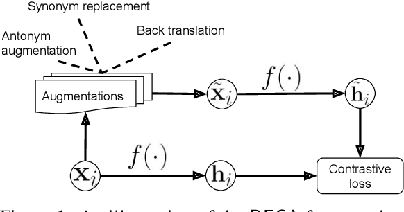 Figure 2 for Unsupervised Document Embedding via Contrastive Augmentation