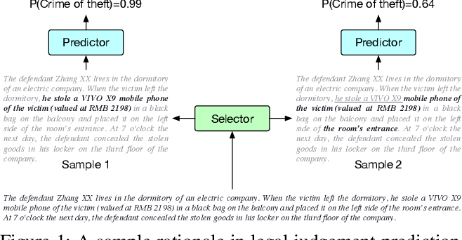 Figure 1 for Learning from the Best: Rationalizing Prediction by Adversarial Information Calibration