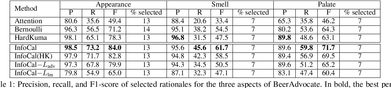 Figure 2 for Learning from the Best: Rationalizing Prediction by Adversarial Information Calibration