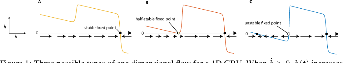 Figure 1 for Gated recurrent units viewed through the lens of continuous time dynamical systems