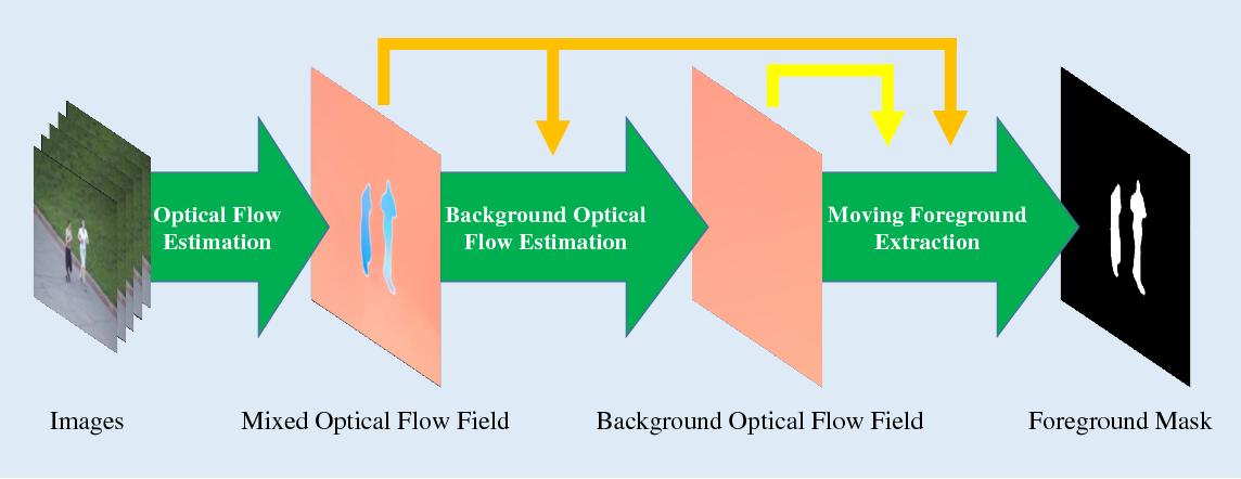 Figure 1 for An Efficient Optical Flow Based Motion Detection Method for Non-stationary Scenes
