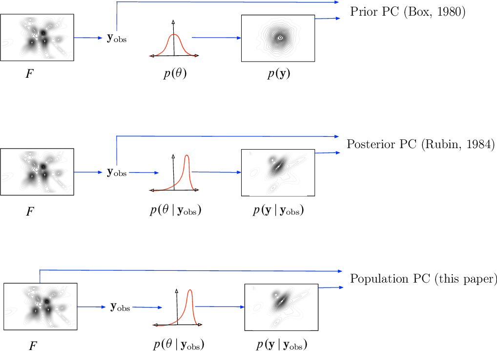 Figure 1 for Population Predictive Checks