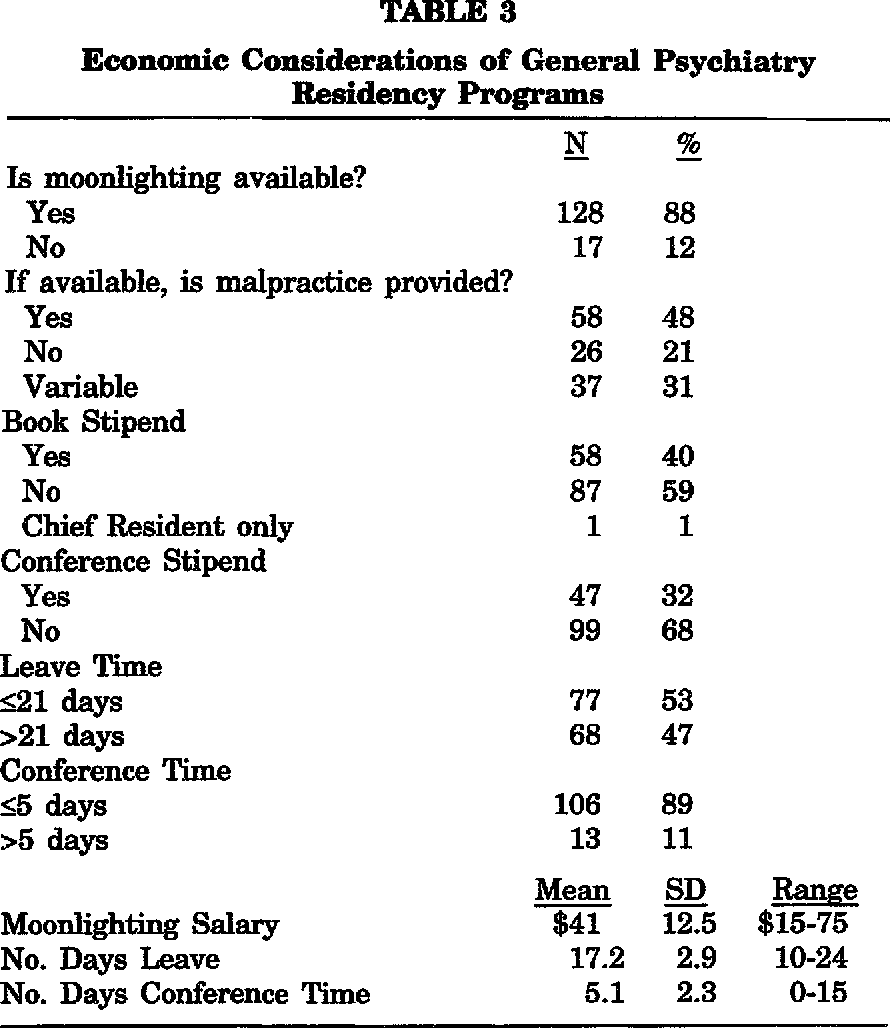 A Survey of United States General Psychiatry Residency Programs