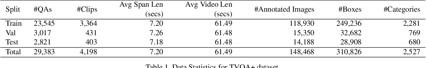 Figure 2 for TVQA+: Spatio-Temporal Grounding for Video Question Answering