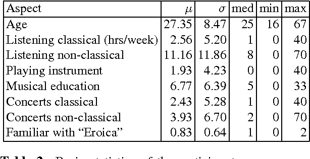 Table 2 from An Analysis of Agreement in Classical Music