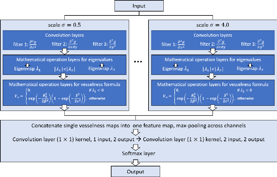 Figure 1 for A Divide-and-Conquer Approach towards Understanding Deep Networks