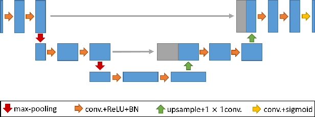 Figure 3 for A Divide-and-Conquer Approach towards Understanding Deep Networks