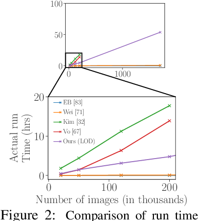 Figure 3 for Large-Scale Unsupervised Object Discovery