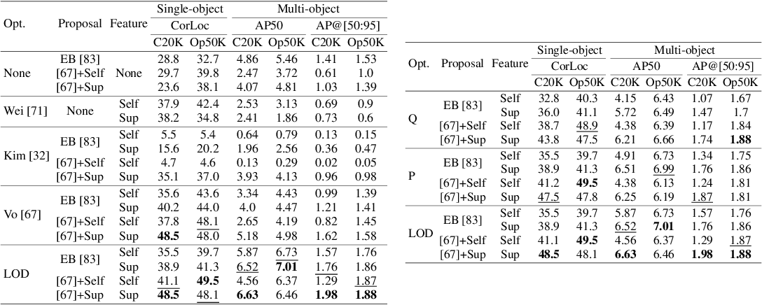 Figure 4 for Large-Scale Unsupervised Object Discovery