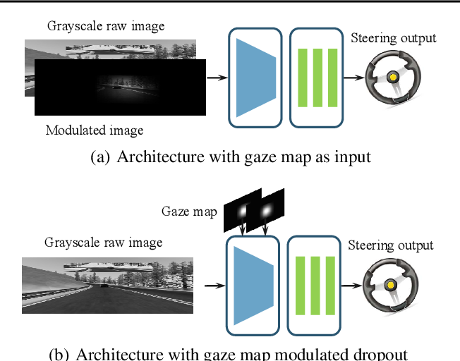 Figure 3 for Utilizing Eye Gaze to Enhance the Generalization of Imitation Networks to Unseen Environments