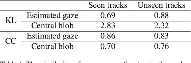 Figure 2 for Utilizing Eye Gaze to Enhance the Generalization of Imitation Networks to Unseen Environments