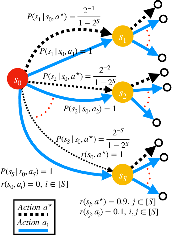 Figure 2 for Beyond No Regret: Instance-Dependent PAC Reinforcement Learning