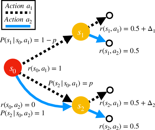 Figure 1 for Beyond No Regret: Instance-Dependent PAC Reinforcement Learning