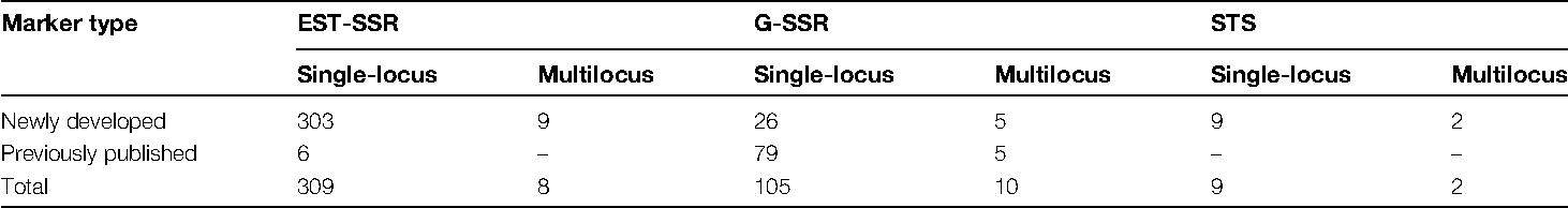 Table 1. SSR markers used to construct the genetic linkage map of the apple genome