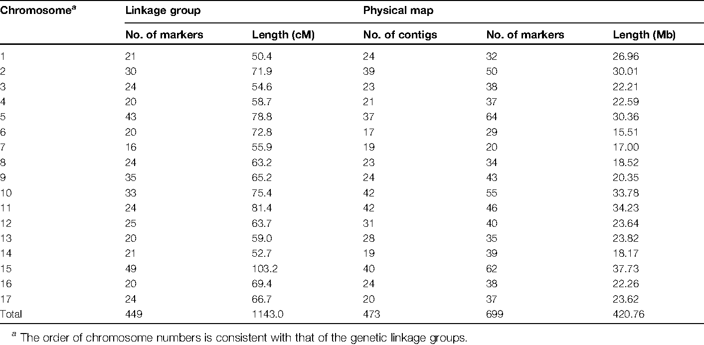 Table 2. Numbers of SSR markers, indels, and cumulative physical lengths of BAC contigs genetically mapped onto different linkage groups in apple