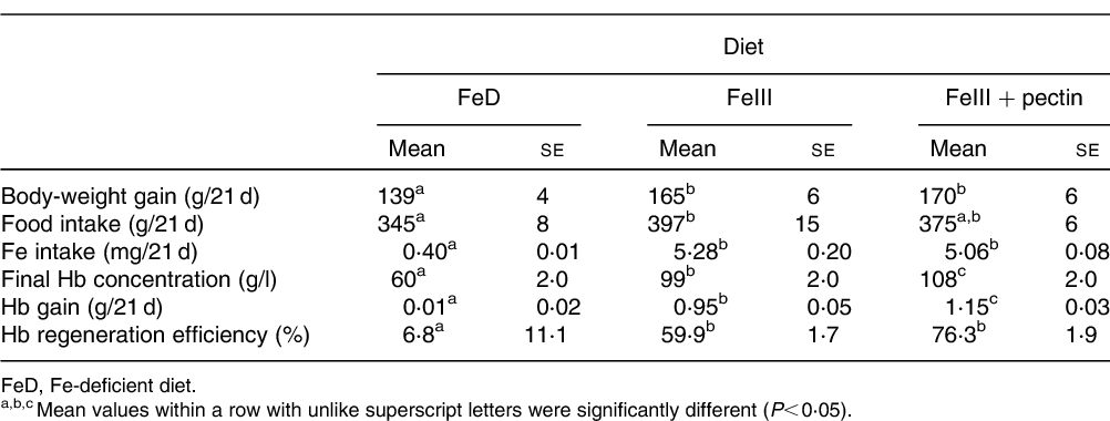 Table 3 From Iron Bound To Pectin Is Utilised By Rats Semantic