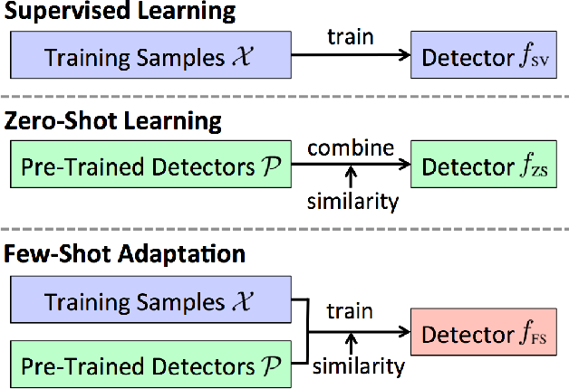 Figure 1 for Few-Shot Adaptation for Multimedia Semantic Indexing